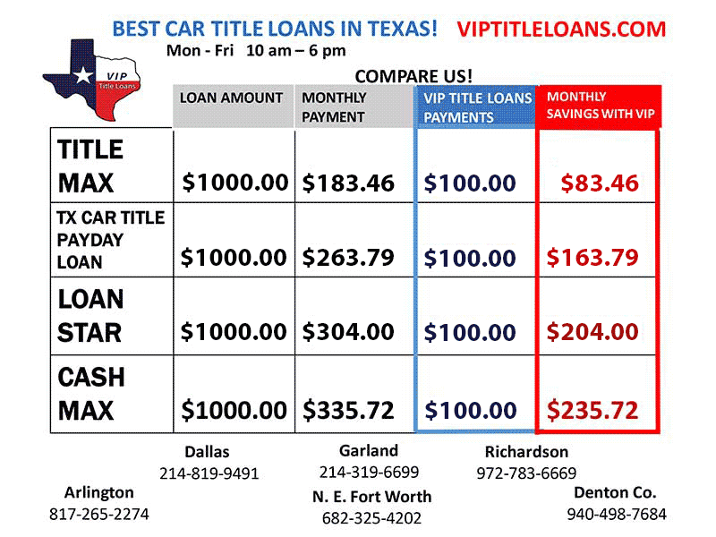 Rate Comparison of VIP Title Loans